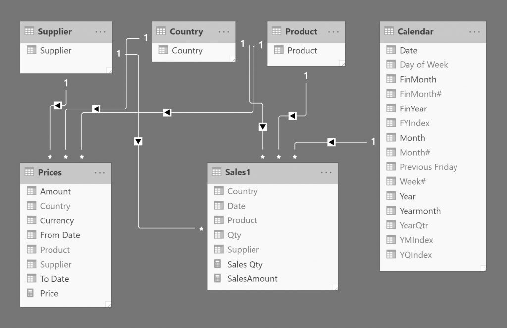 screenshot of data model with a one-to-many (fixed) date relationship between the sales table and the calendar