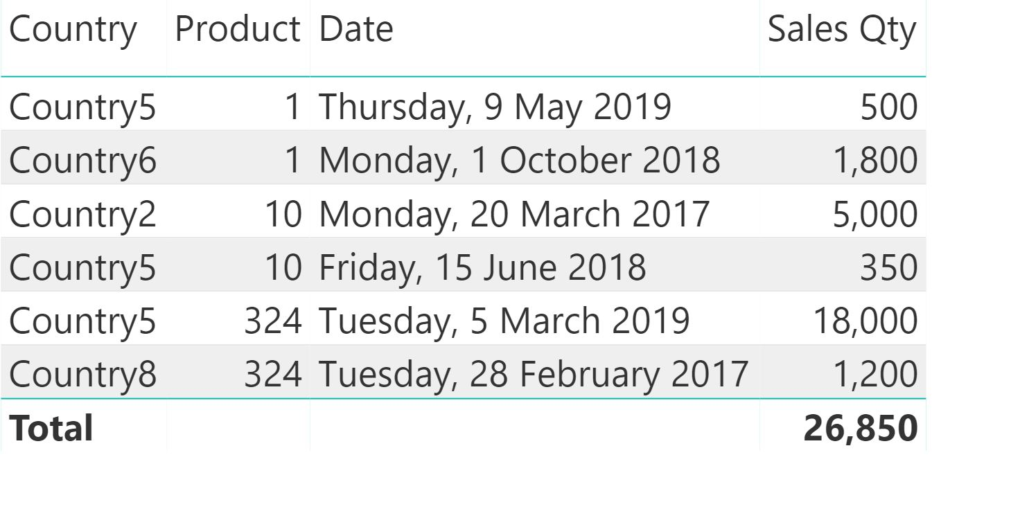 Table showing sales qty by country, product and date